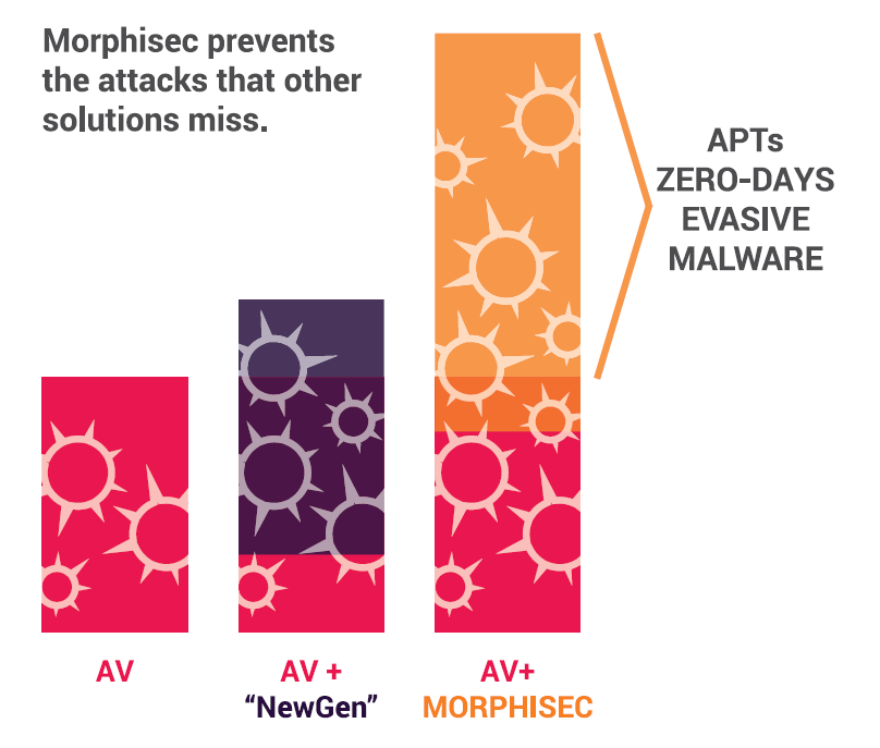 AV-Morphisec.png